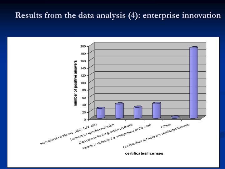 Results from the data analysis (4): enterprise innovation