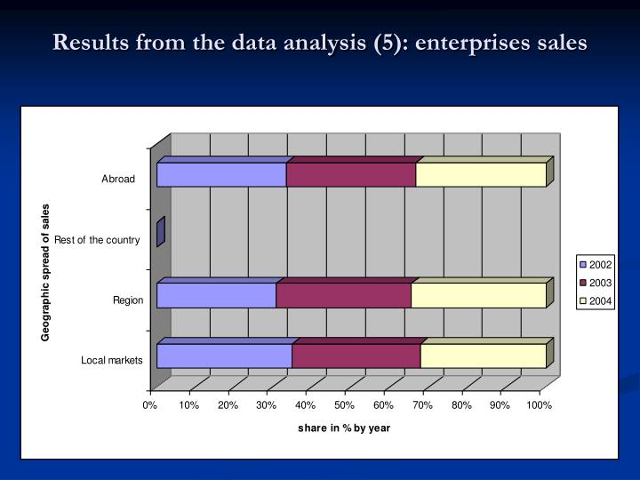 Results from the data analysis (5): enterprises sales