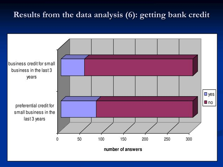 Results from the data analysis (6): getting bank credit