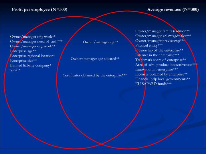 Profit per employee (N=300)