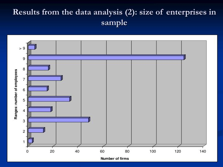 Results from the data analysis (2): size of enterprises in sample