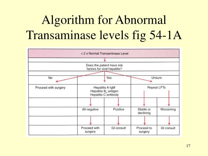 Algorithm for Abnormal Transaminase levels fig 54-1A