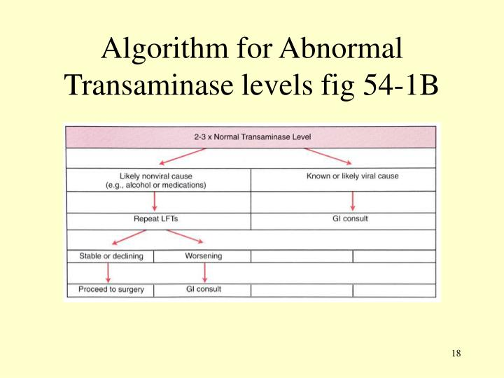 Algorithm for Abnormal Transaminase levels fig 54-1B