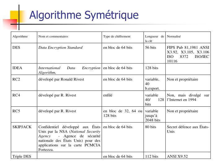 Algorithme Symétrique