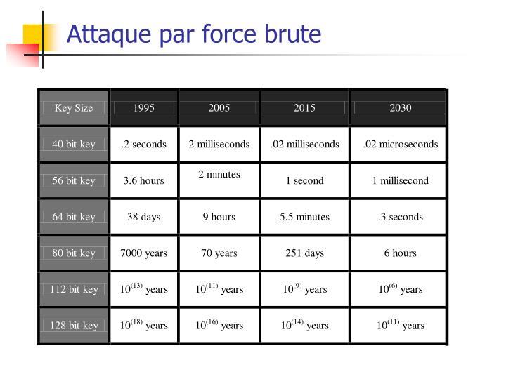 Attaque par force brute