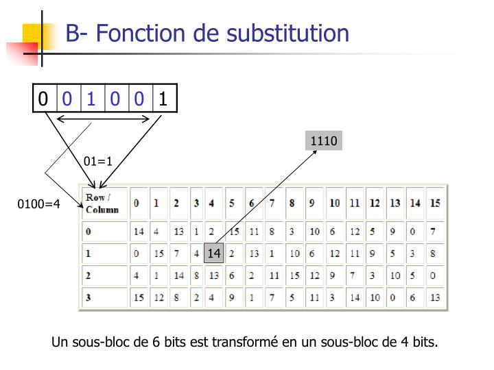 B- Fonction de substitution