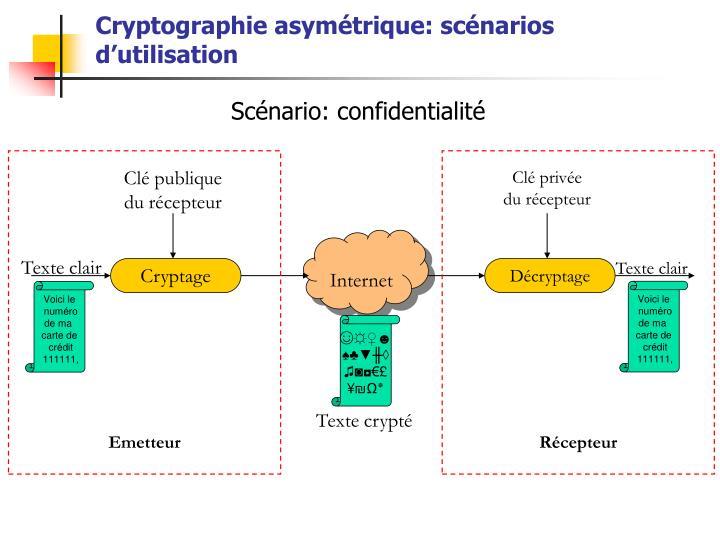 Cryptographie asymétrique: scénarios d'utilisation