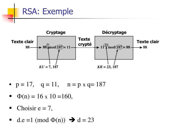 RSA: Exemple