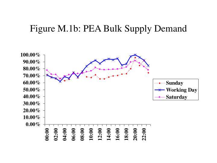 Figure M.1b: PEA Bulk Supply Demand