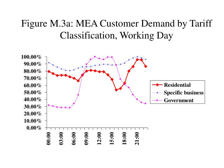 Figure M.3a: MEA Customer Demand by Tariff Classification, Working Day