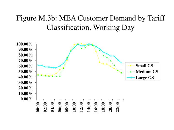 Figure M.3b: MEA Customer Demand by Tariff Classification, Working Day