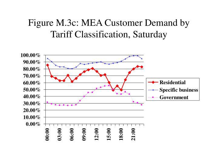 Figure M.3c: MEA Customer Demand by Tariff Classification, Saturday