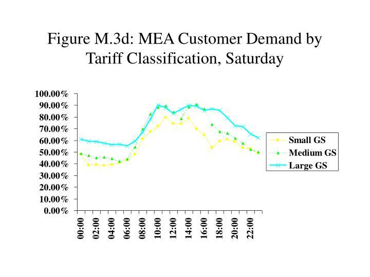 Figure M.3d: MEA Customer Demand by Tariff Classification, Saturday