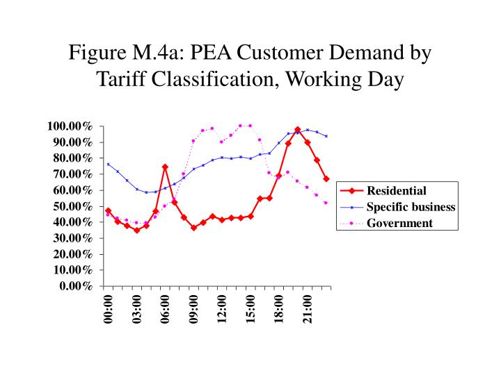 Figure M.4a: PEA Customer Demand by Tariff Classification, Working Day