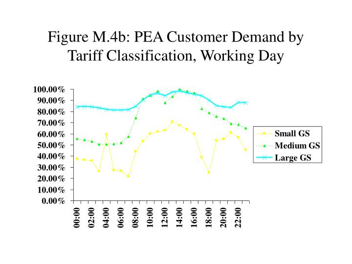 Figure M.4b: PEA Customer Demand by Tariff Classification, Working Day
