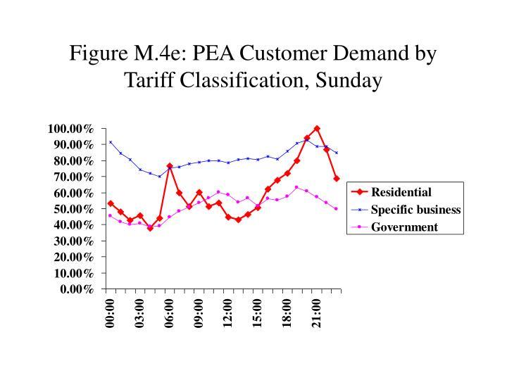 Figure M.4e: PEA Customer Demand by Tariff Classification, Sunday