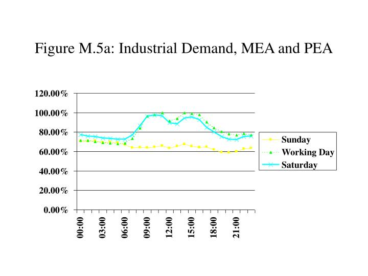 Figure M.5a: Industrial Demand, MEA and PEA