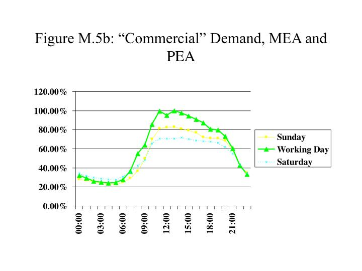 "Figure M.5b: ""Commercial"" Demand, MEA and PEA"