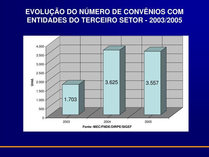 EVOLUÇÃO DO NÚMERO DE CONVÊNIOS COM ENTIDADES DO TERCEIRO SETOR - 2003/2005
