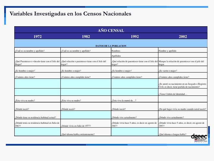 Variables Investigadas en los Censos Nacionales