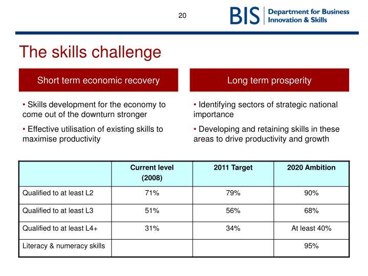 The skills challenge