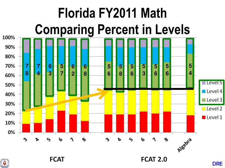 Florida FY2011 Math