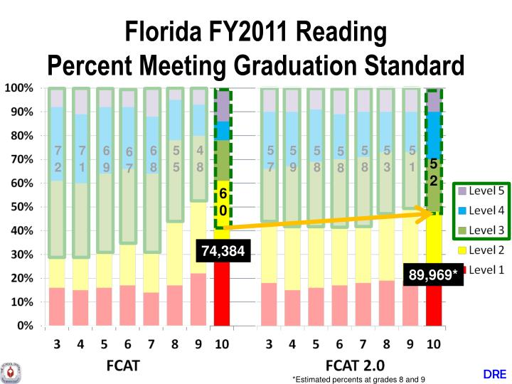 Florida FY2011 Reading