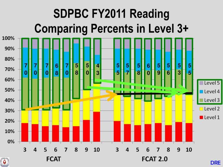 SDPBC FY2011 Reading