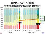sdpbc fy2011 reading percent meeting graduation standard