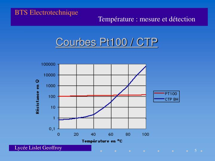 Courbes Pt100 / CTP