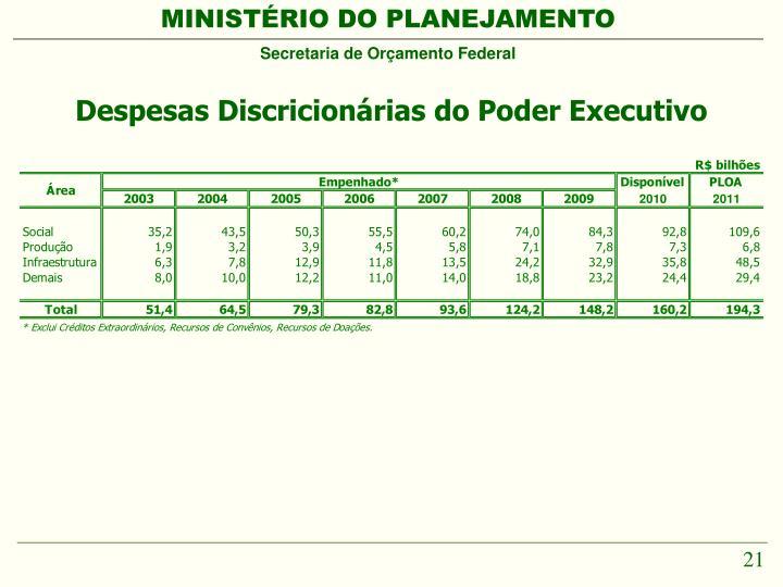Despesas Discricionárias do Poder Executivo