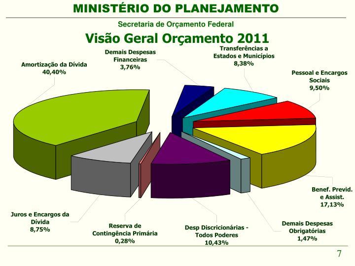 Visão Geral Orçamento 2011