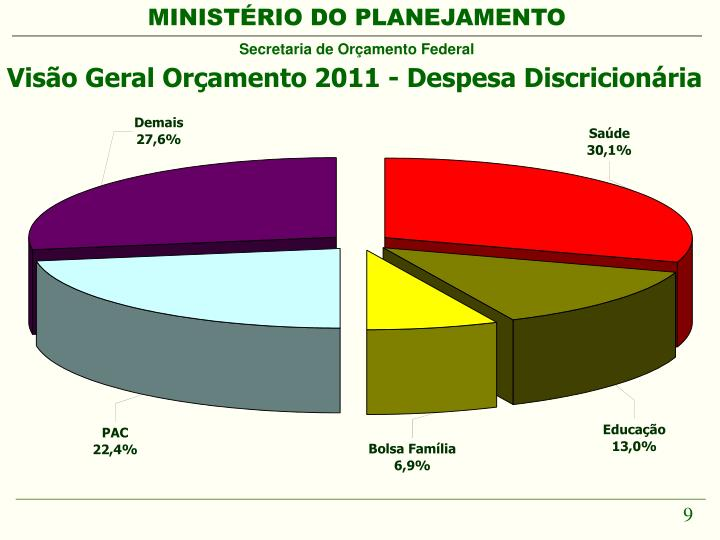 Visão Geral Orçamento 2011 - Despesa Discricionária
