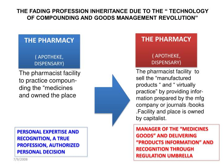 "THE FADING PROFESSION INHERITANCE DUE TO THE "" TECHNOLOGY OF COMPOUNDING AND GOODS MANAGEMENT REVOLUTION"""