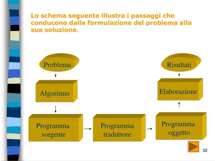 Lo schema seguente illustra i passaggi che conducono dalla formulazione del problema alla sua soluzione