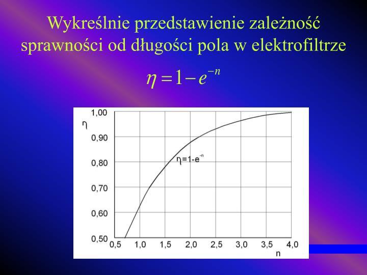 Wykreślnie przedstawienie zależność sprawności od długości pola w elektrofiltrze