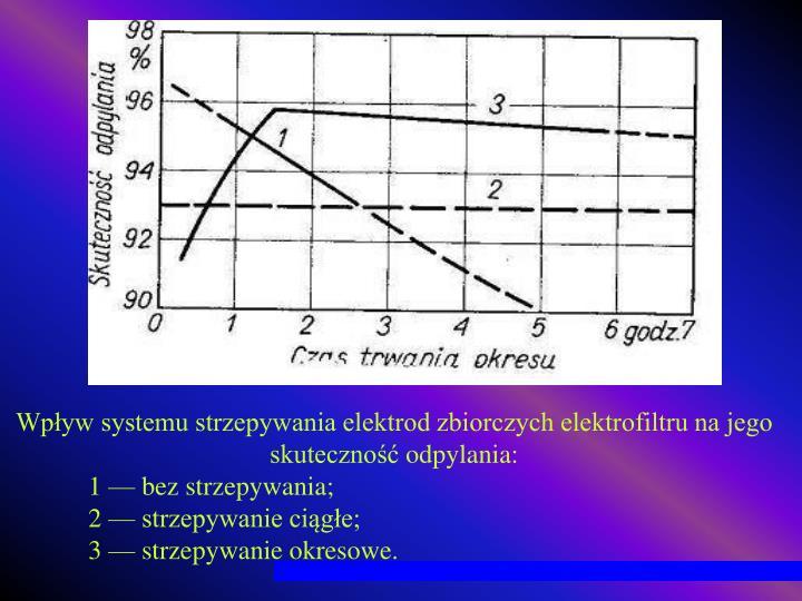 Wpływ systemu strzepywania elektrod zbiorczych elektrofiltru na jego skuteczność