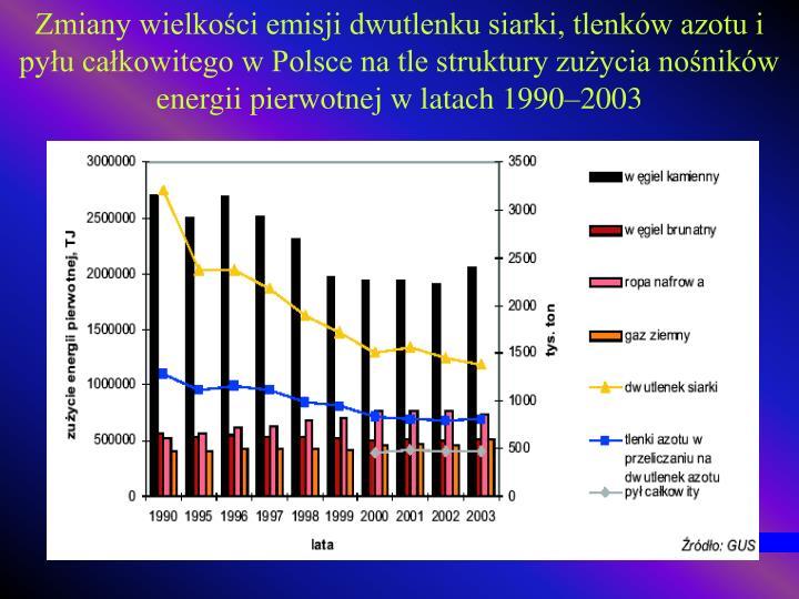 Zmiany wielkości emisji dwutlenku siarki, tlenków azotu i pyłu całkowitego w Polsce na tle struktury zużycia nośników energii pierwotnej w latach 1990–2003