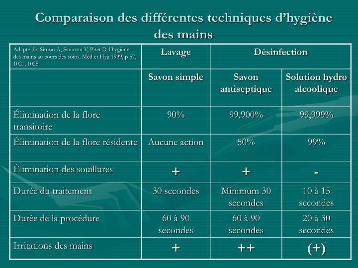 Comparaison des différentes techniques d'hygiène des mains