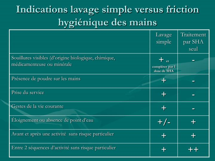 Indications lavage simple versus friction hygiénique des mains