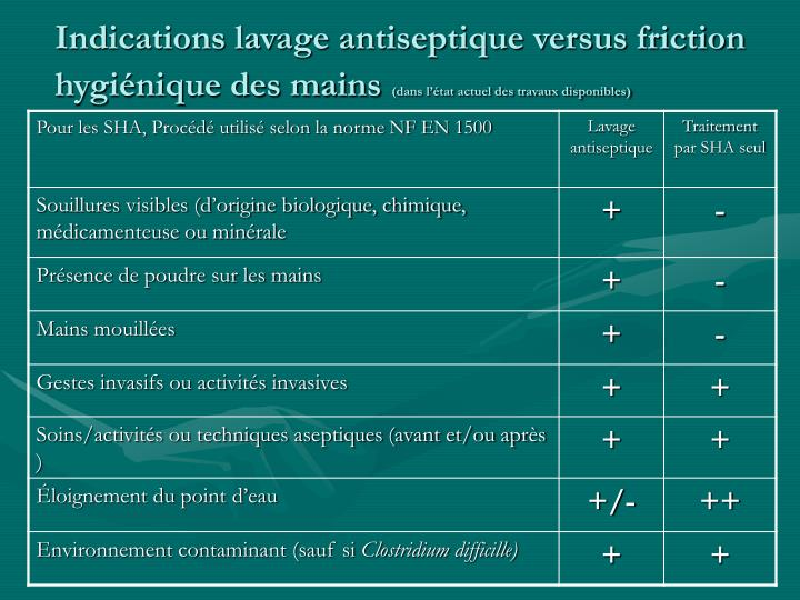 Indications lavage antiseptique versus friction hygiénique des mains