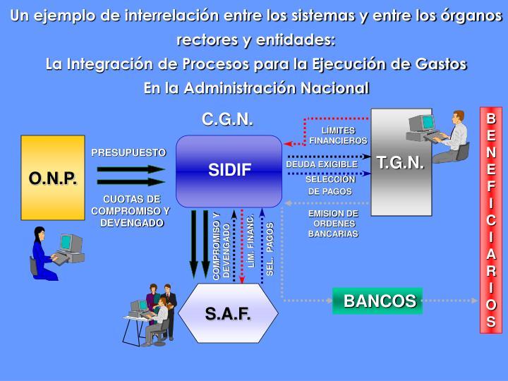 Un ejemplo de interrelación entre los sistemas y entre los órganos rectores y entidades: