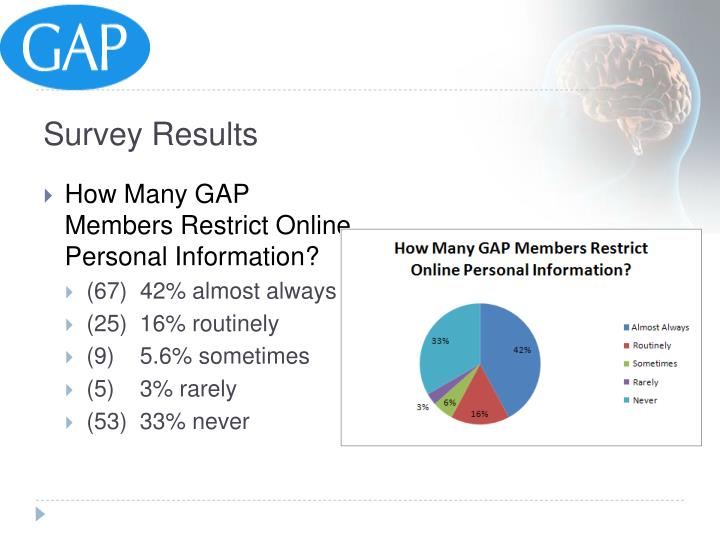 How Many GAP Members Restrict Online Personal Information?