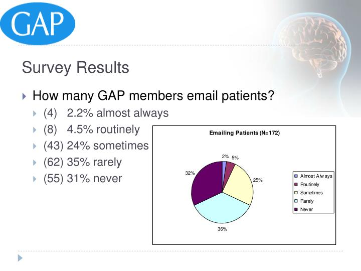 How many GAP members email patients?