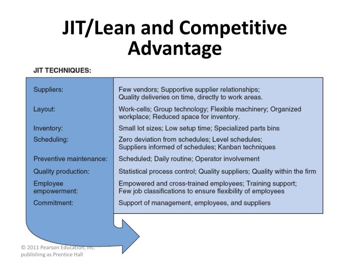 JIT/Lean and Competitive Advantage