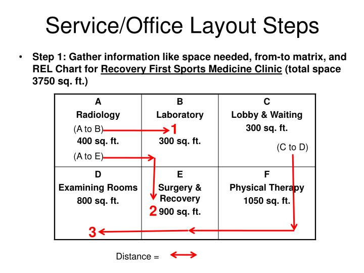 Service/Office Layout Steps