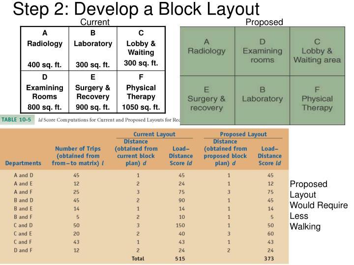 Step 2: Develop a Block Layout