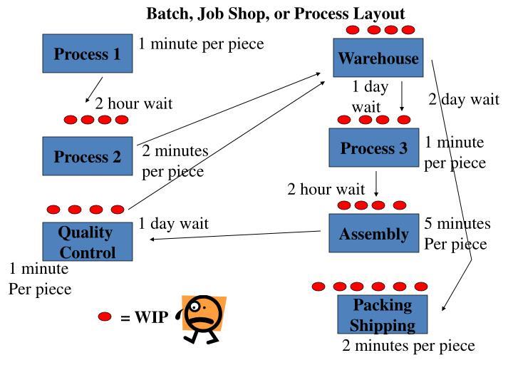 Batch, Job Shop, or Process Layout