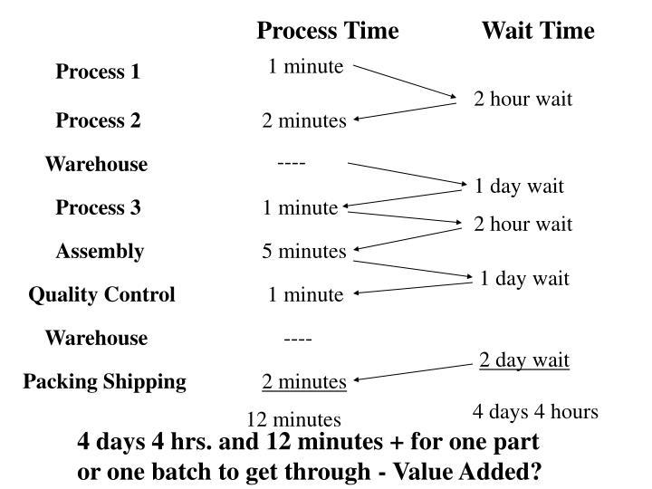 Process Time             Wait Time