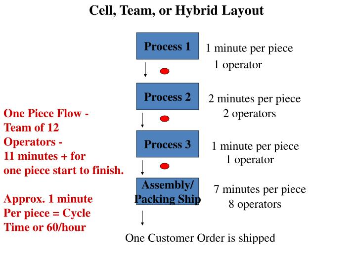 Cell, Team, or Hybrid Layout